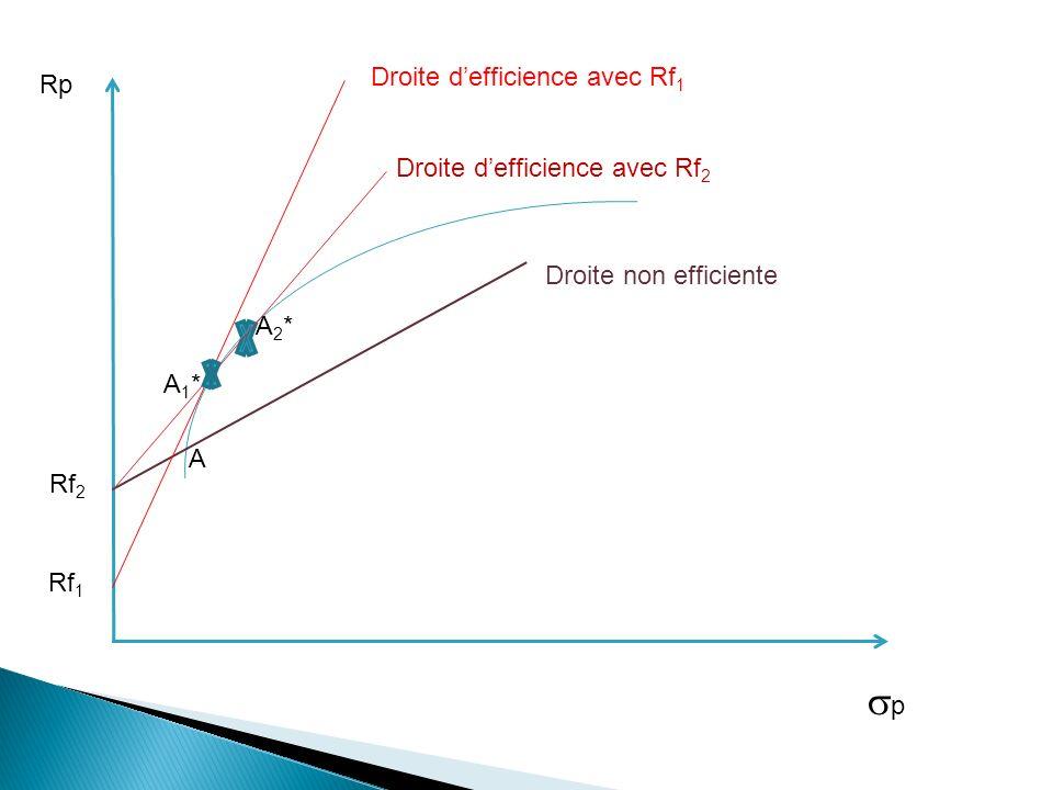 p Droite d'efficience avec Rf1 Rp Droite d'efficience avec Rf2
