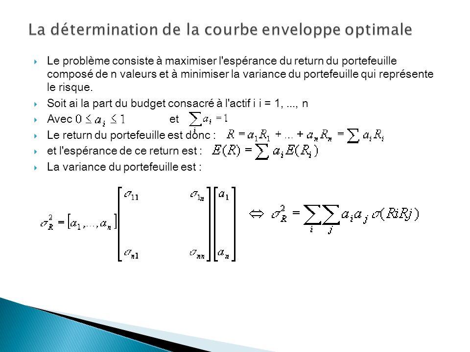 La détermination de la courbe enveloppe optimale
