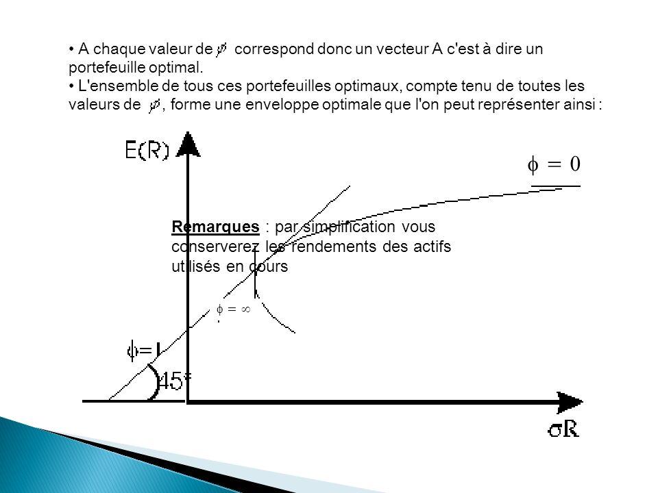 A chaque valeur de correspond donc un vecteur A c est à dire un portefeuille optimal.