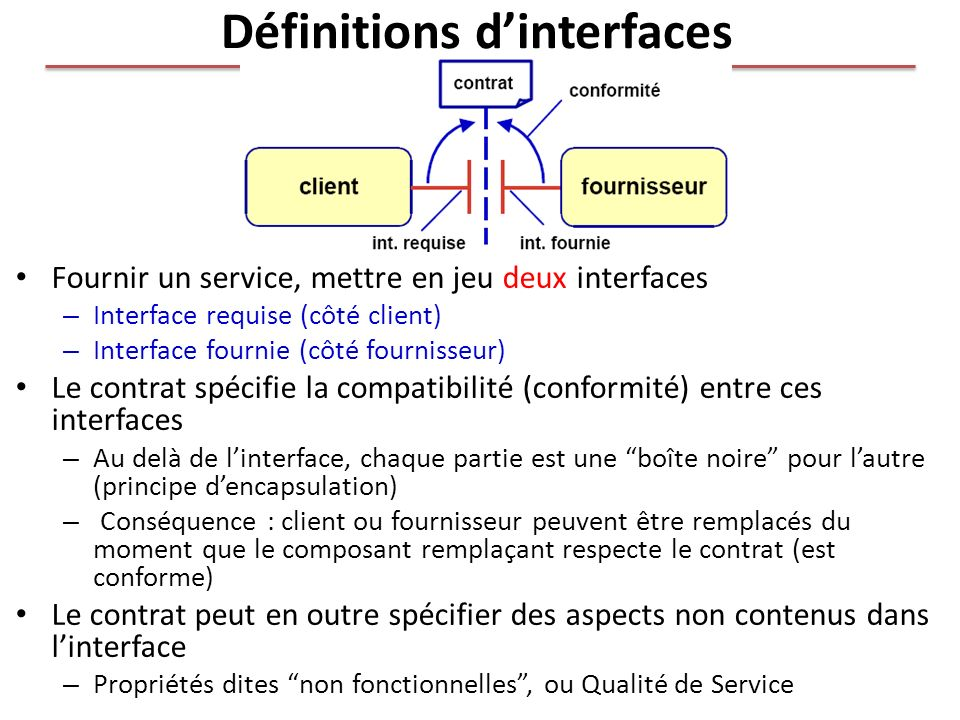 Définitions d'interfaces