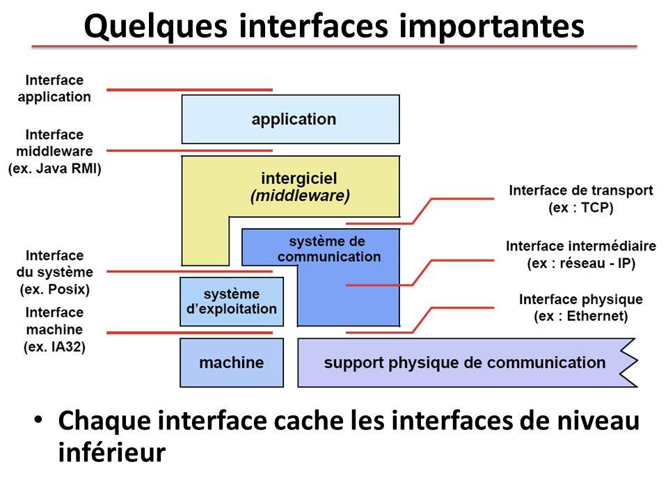 Quelques interfaces importantes