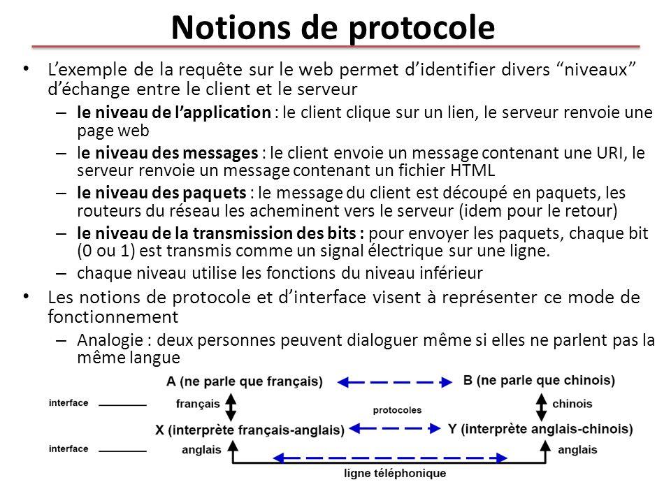 Notions de protocole L'exemple de la requête sur le web permet d'identifier divers niveaux d'échange entre le client et le serveur.