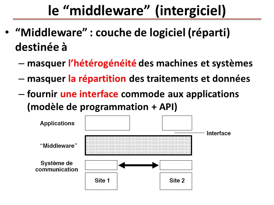 le middleware (intergiciel)