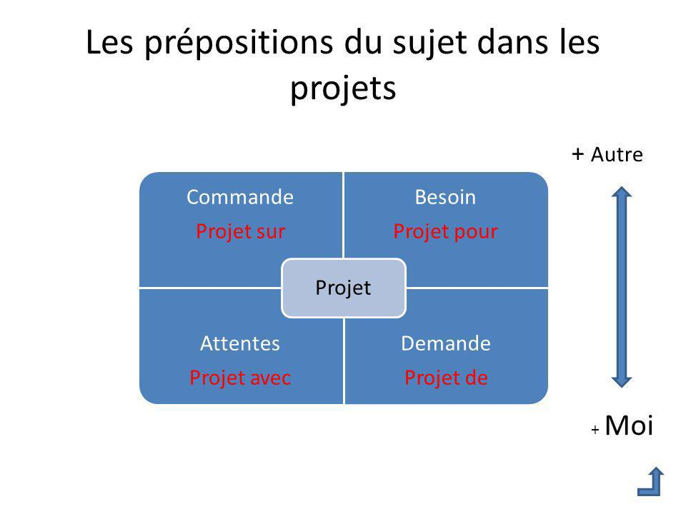 Les prépositions du sujet dans les projets