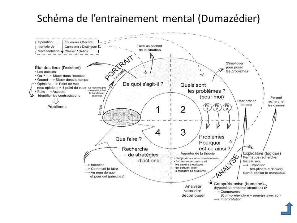 Schéma de l'entrainement mental (Dumazédier)