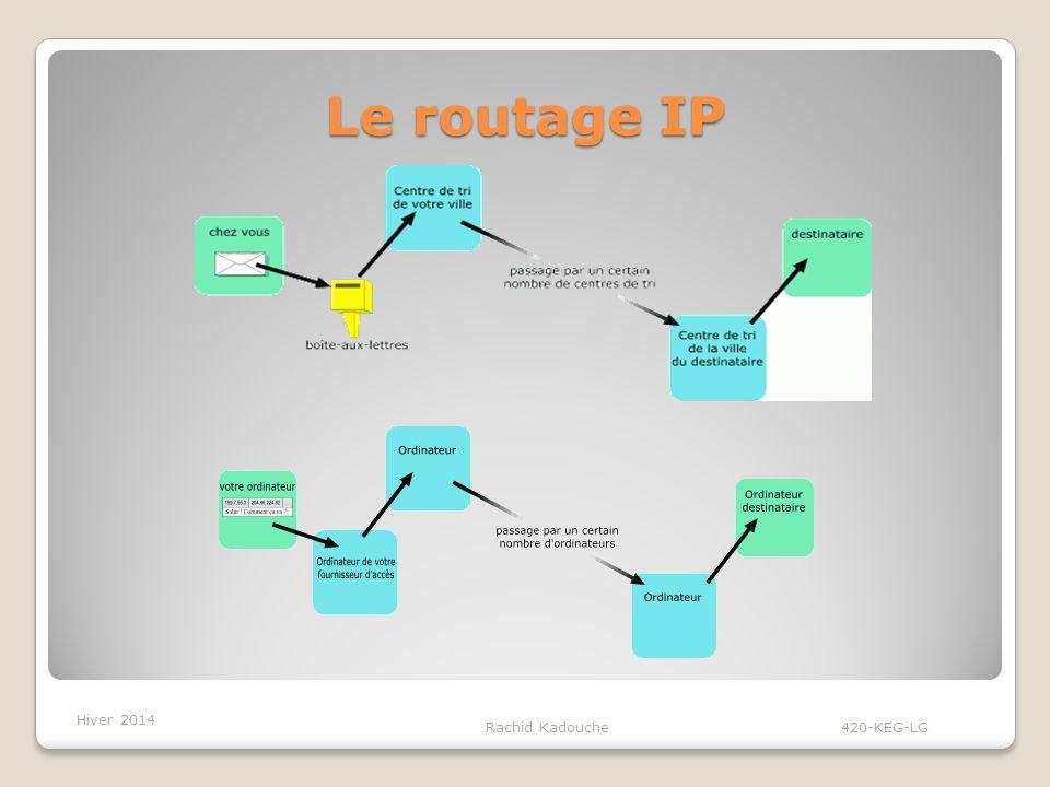 Le routage IP Hiver 2014 Rachid Kadouche 420-KEG-LG