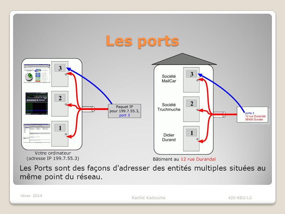 Les ports Les Ports sont des façons d adresser des entités multiples situées au même point du réseau.
