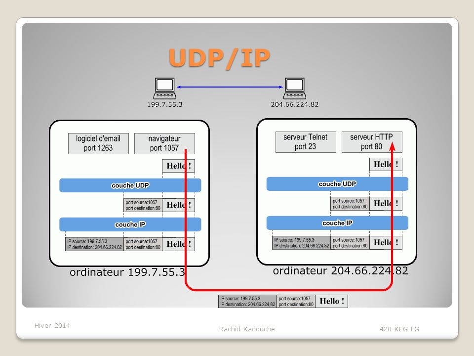 UDP/IP Hiver 2014 Rachid Kadouche 420-KEG-LG