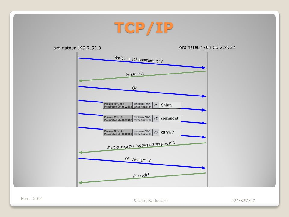 TCP/IP Hiver 2014 Rachid Kadouche 420-KEG-LG