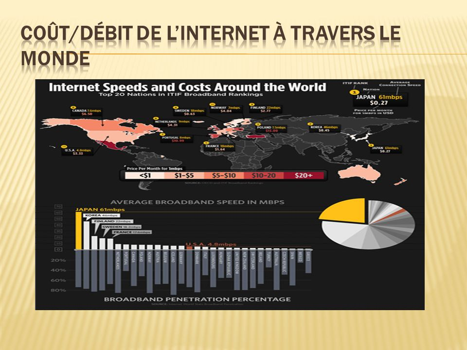 Coût/Débit de l'internet à travers le monde