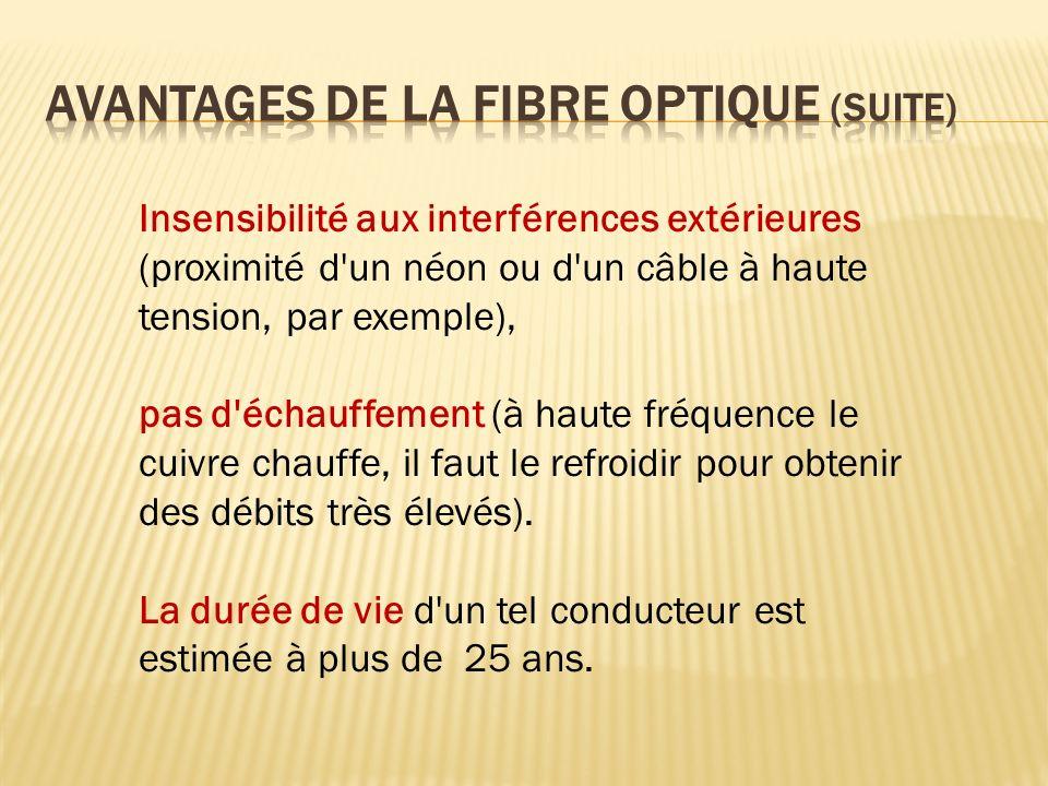 Avantages de la fibre optique (suite)