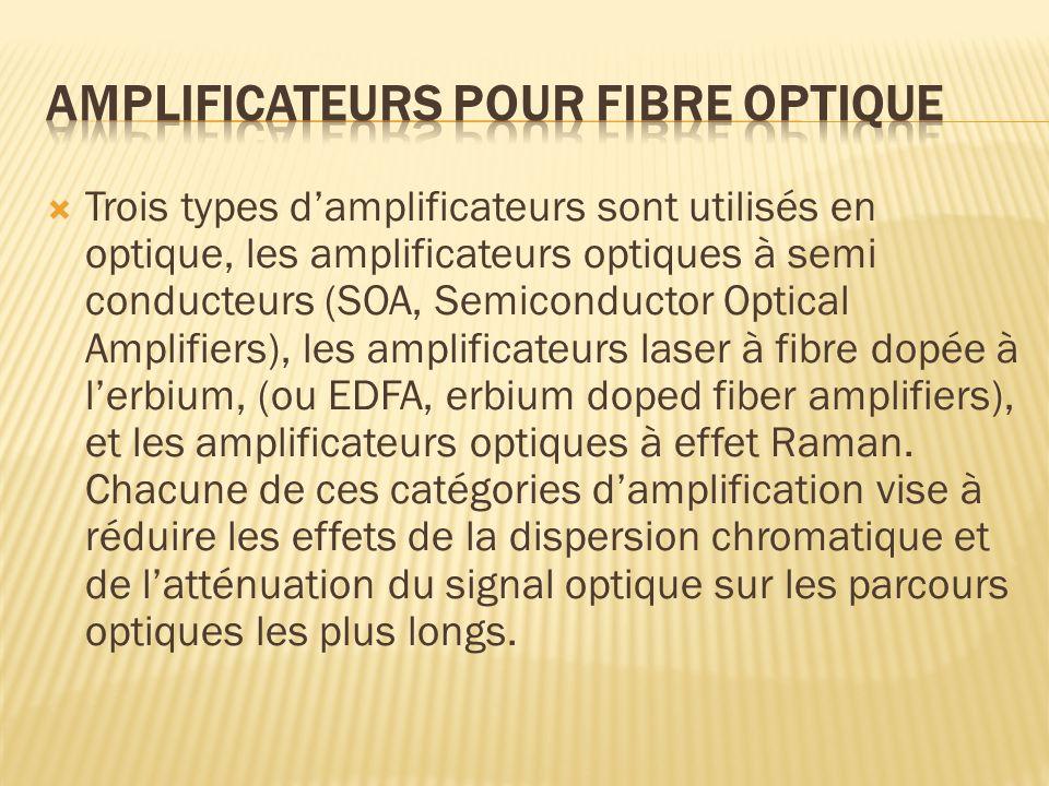 Amplificateurs pour fibre optique
