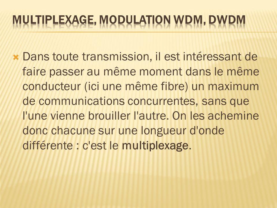 Multiplexage, modulation WDM, DWDM