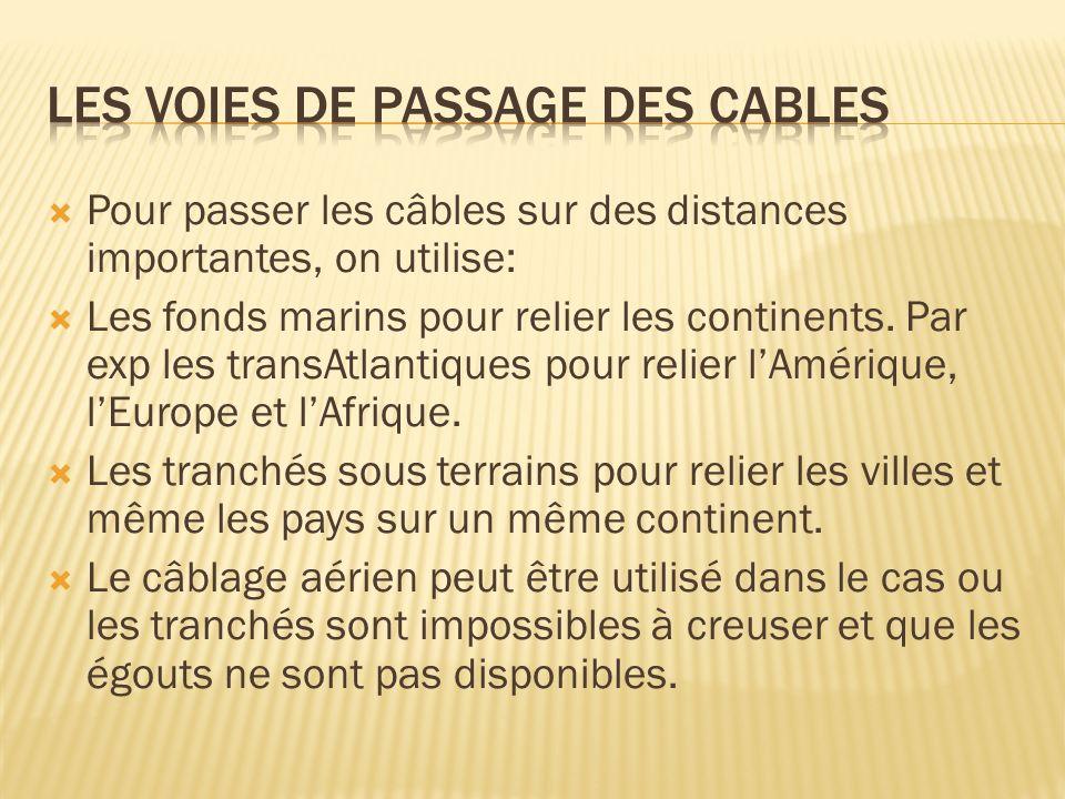 LES VOIES DE PASSAGE DES CABLES