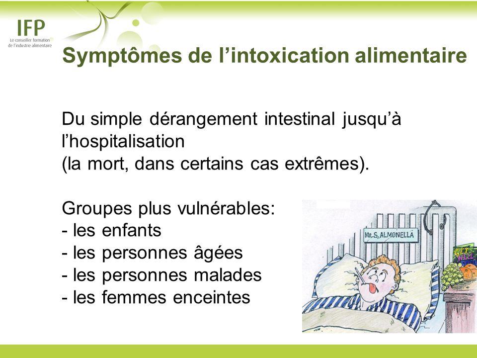 Symptômes de l'intoxication alimentaire