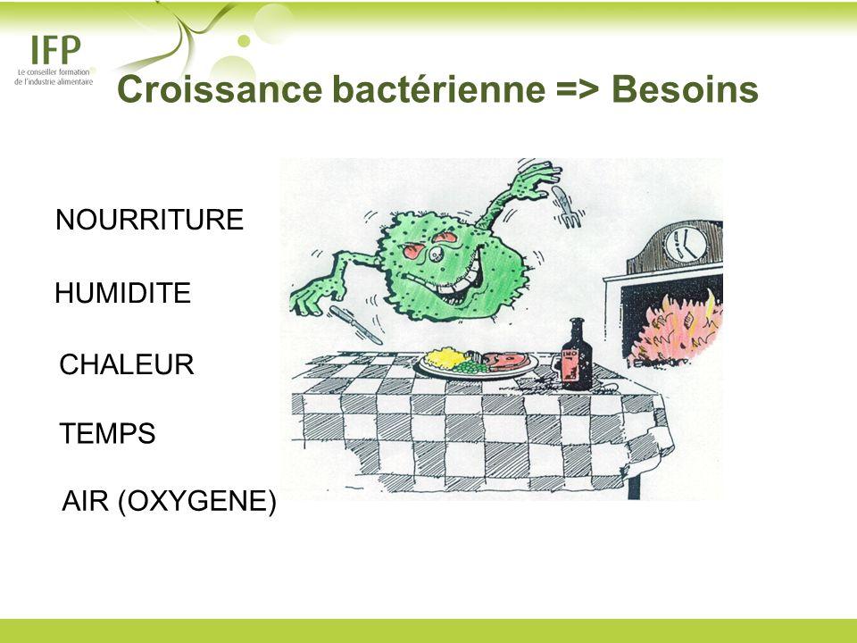 Croissance bactérienne => Besoins