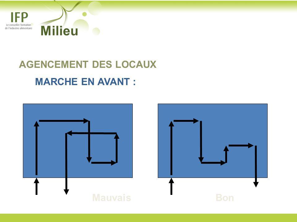 Milieu AGENCEMENT DES LOCAUX MARCHE EN AVANT : Mauvais Bon