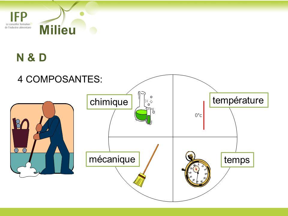 Milieu N & D 4 COMPOSANTES: chimique température 0°c mécanique temps