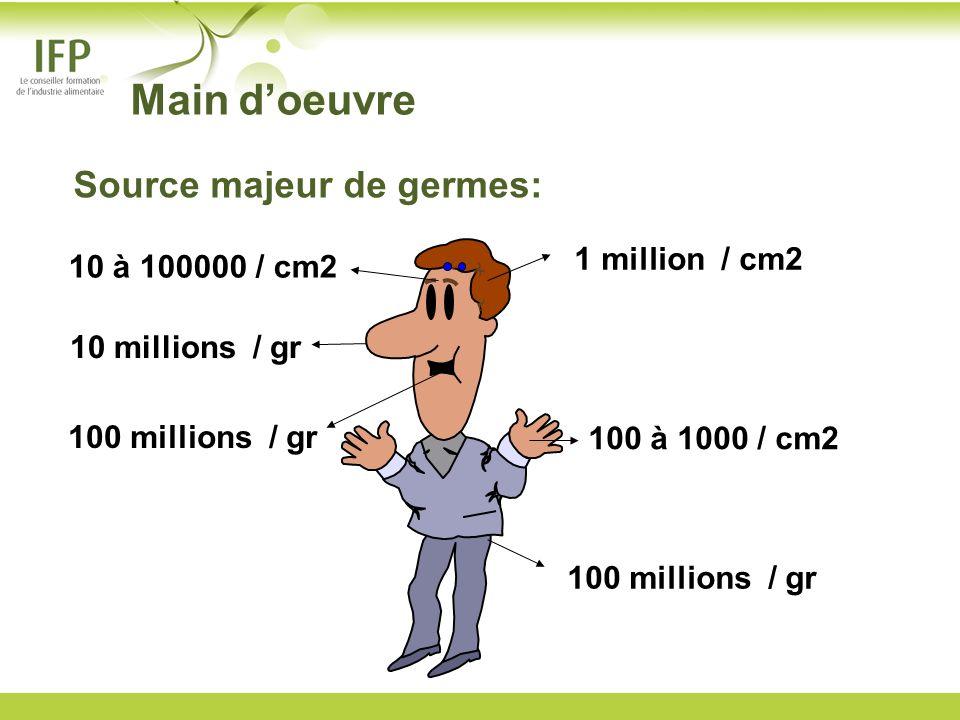 Main d'oeuvre Source majeur de germes: 1 million / cm2