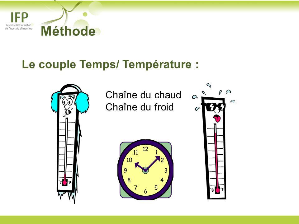Méthode Le couple Temps/ Température : Chaîne du chaud Chaîne du froid