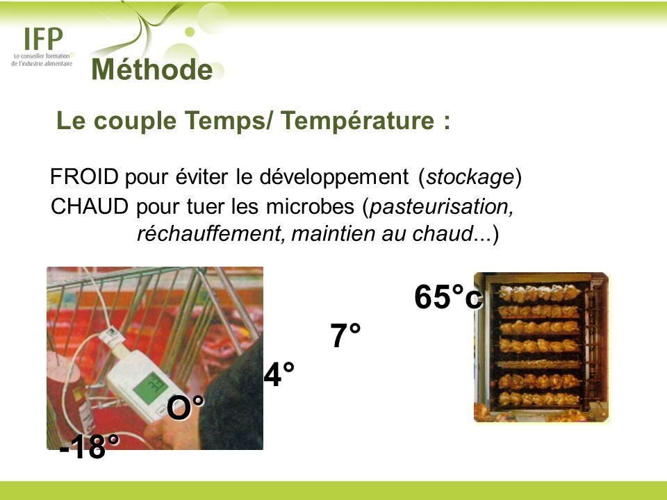 65°c 7° 4° O° -18° Méthode Le couple Temps/ Température :