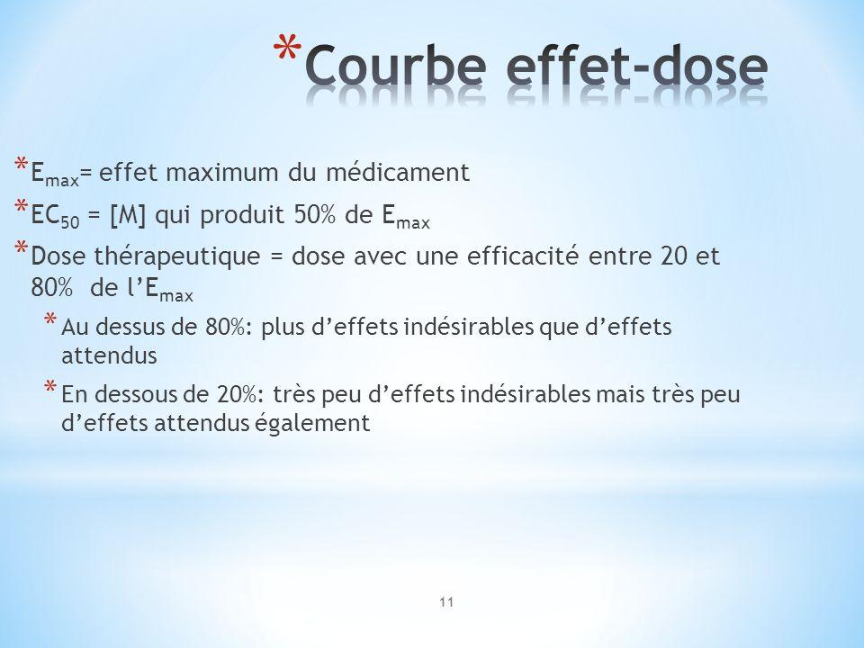 Courbe effet-dose Emax= effet maximum du médicament