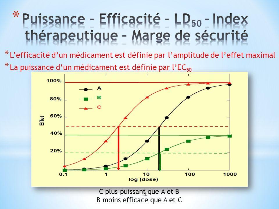 Puissance – Efficacité – LD50 – Index thérapeutique – Marge de sécurité