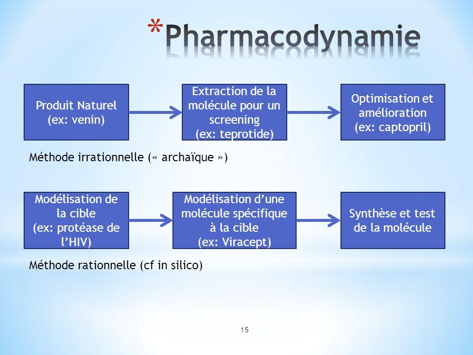Pharmacodynamie Produit Naturel (ex: venin)