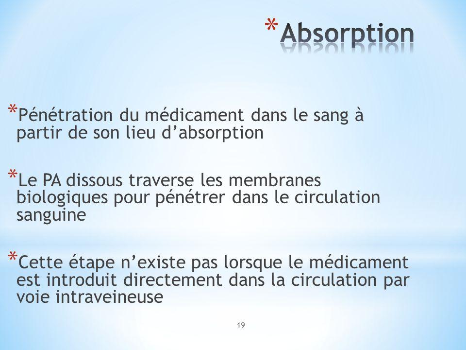 Absorption Pénétration du médicament dans le sang à partir de son lieu d'absorption.