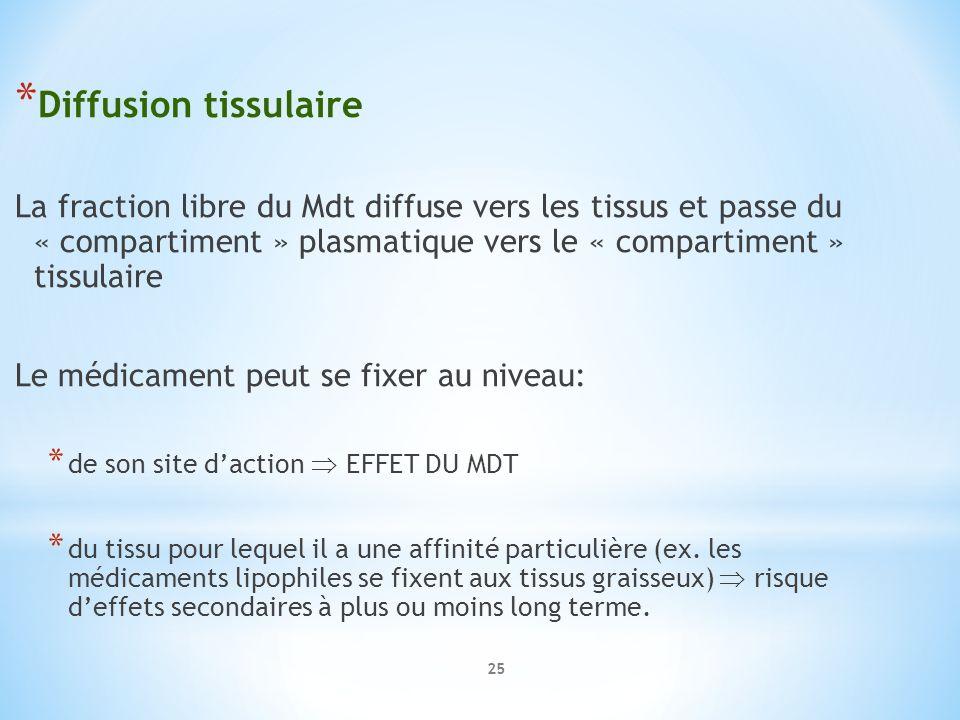 Diffusion tissulaire La fraction libre du Mdt diffuse vers les tissus et passe du « compartiment » plasmatique vers le « compartiment » tissulaire.
