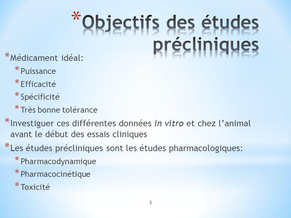 Objectifs des études précliniques