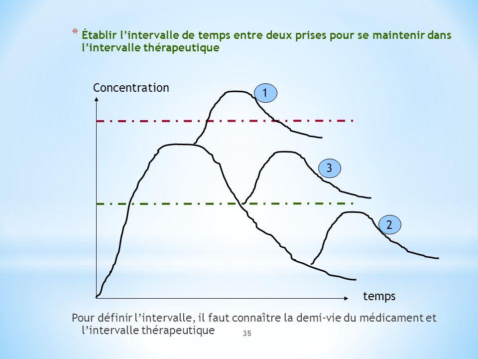 Établir l'intervalle de temps entre deux prises pour se maintenir dans l'intervalle thérapeutique