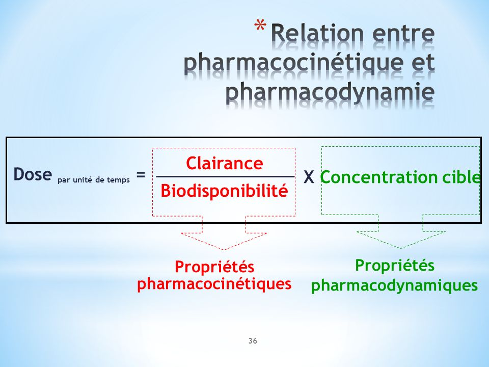 Relation entre pharmacocinétique et pharmacodynamie