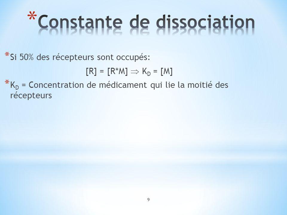 Constante de dissociation