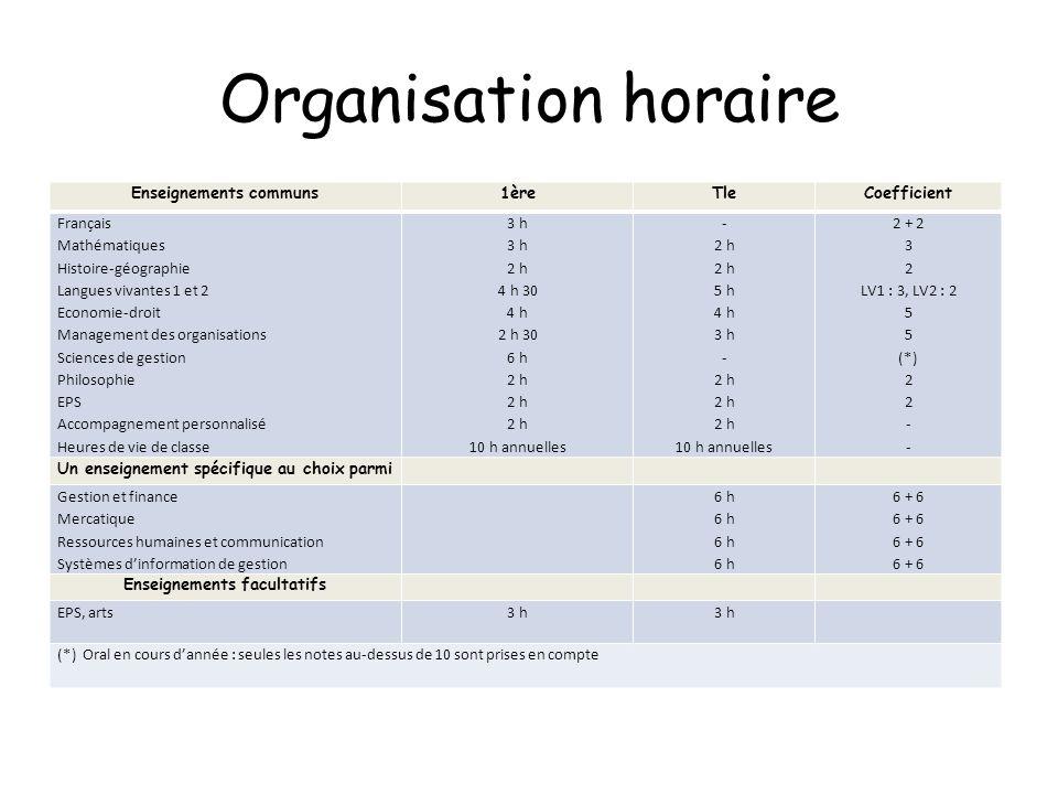 Organisation horaire Enseignements communs 1ère Tle Coefficient