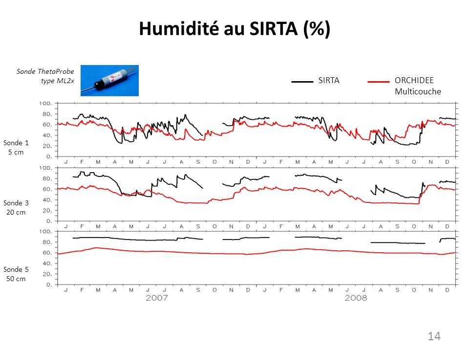 Humidité au SIRTA (%) SIRTA ORCHIDEE Multicouche