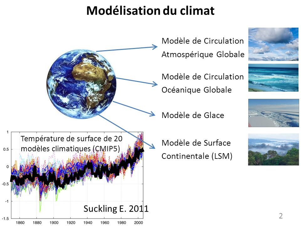Modélisation du climat