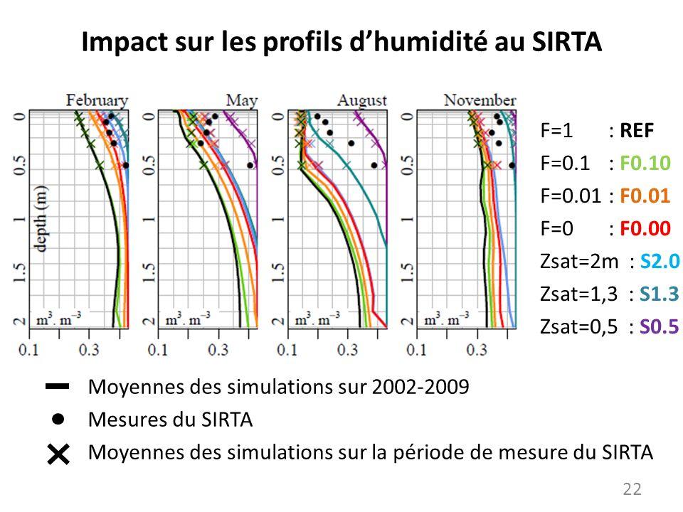 Impact sur les profils d'humidité au SIRTA
