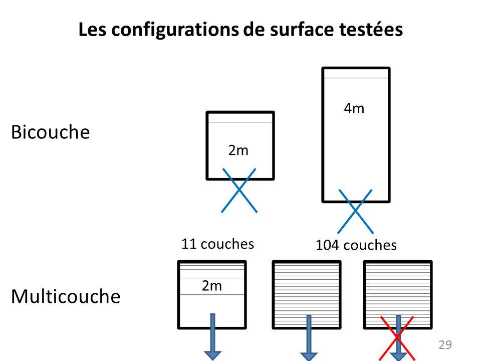Les configurations de surface testées
