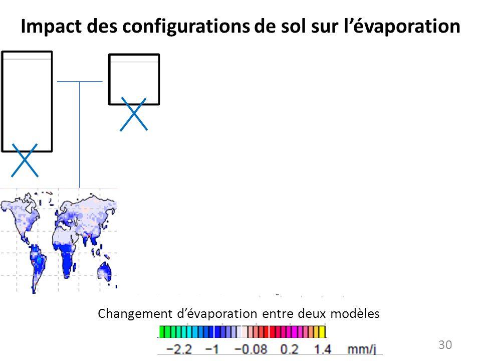 Impact des configurations de sol sur l'évaporation