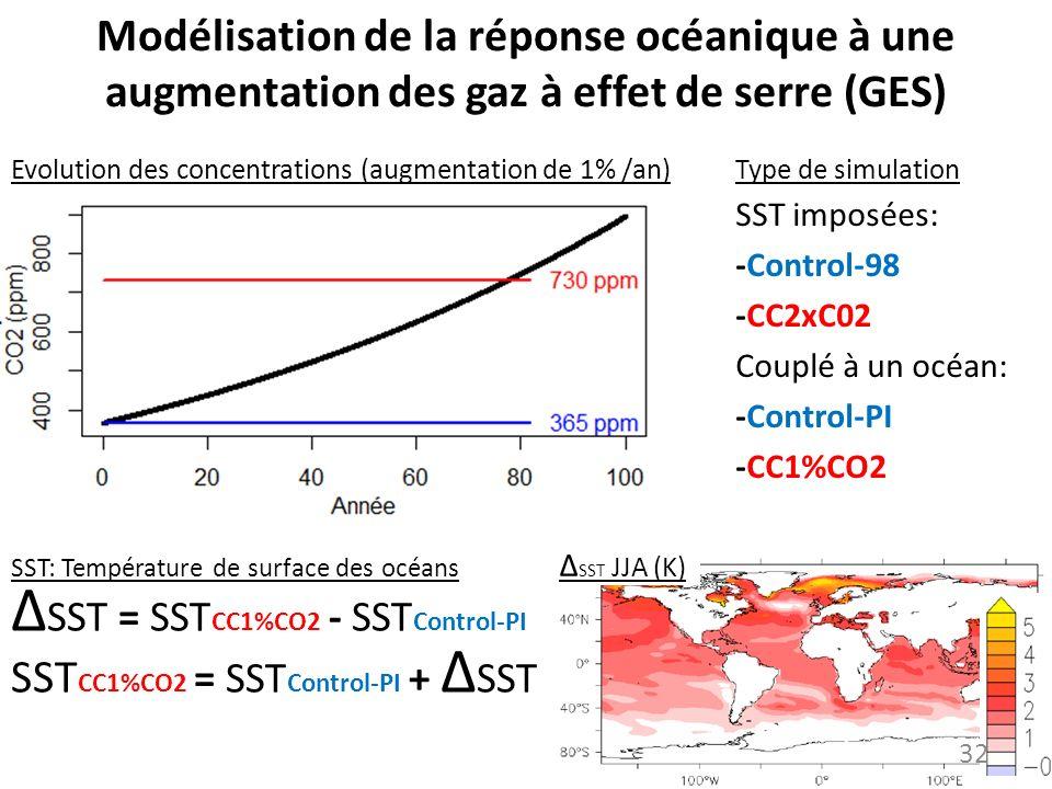 ∆SST = SSTCC1%CO2 - SSTControl-PI