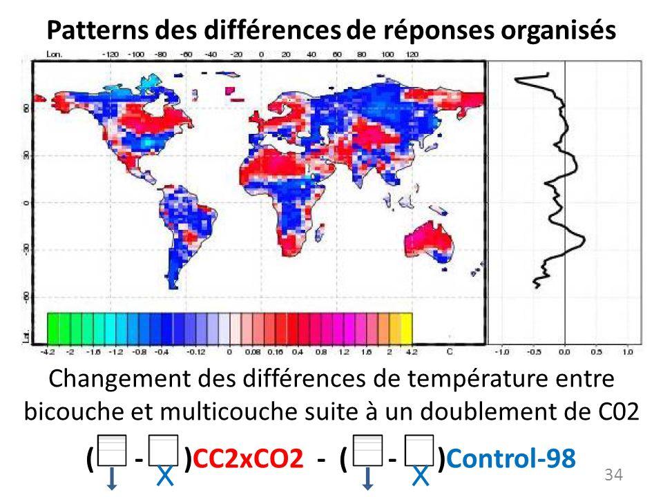 Patterns des différences de réponses organisés