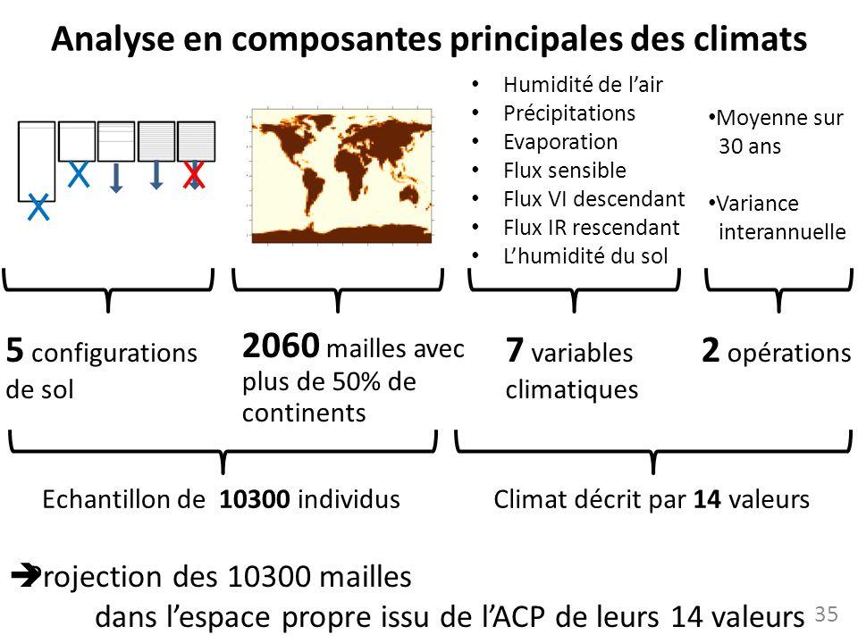 Analyse en composantes principales des climats