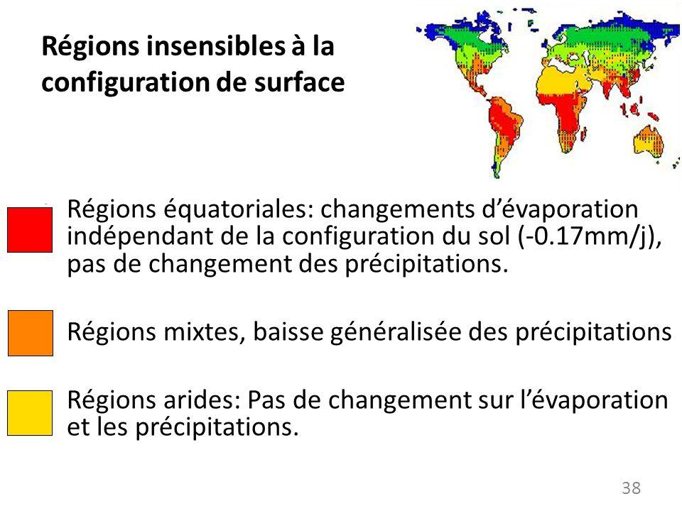 Régions insensibles à la configuration de surface