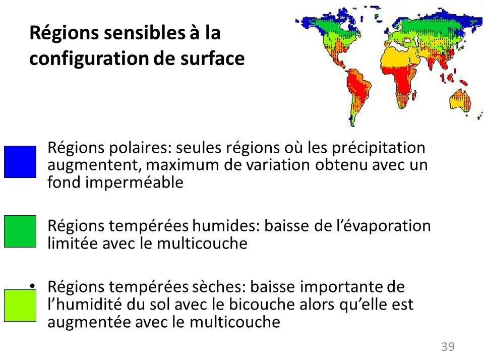 Régions sensibles à la configuration de surface