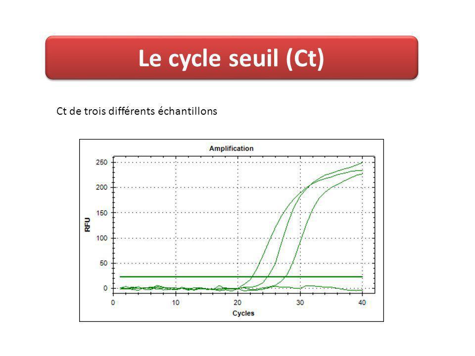 Le cycle seuil (Ct) Ct de trois différents échantillons