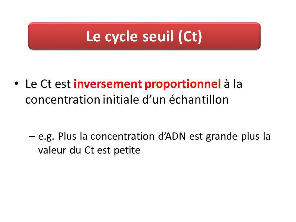 Le cycle seuil (Ct) Le Ct est inversement proportionnel à la concentration initiale d'un échantillon.