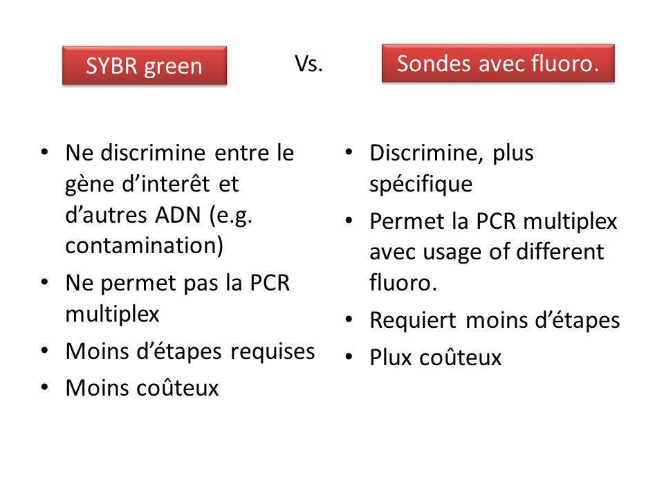 SYBR green Vs. Sondes avec fluoro. Ne discrimine entre le gène d'interêt et d'autres ADN (e.g. contamination)
