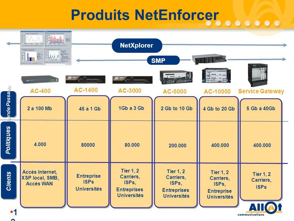 Produits NetEnforcer NetXplorer SMP AC-400 AC-1400 AC-3000 AC-5000