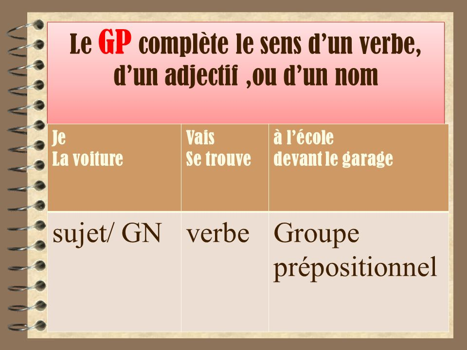 Le GP complète le sens d'un verbe, d'un adjectif ,ou d'un nom